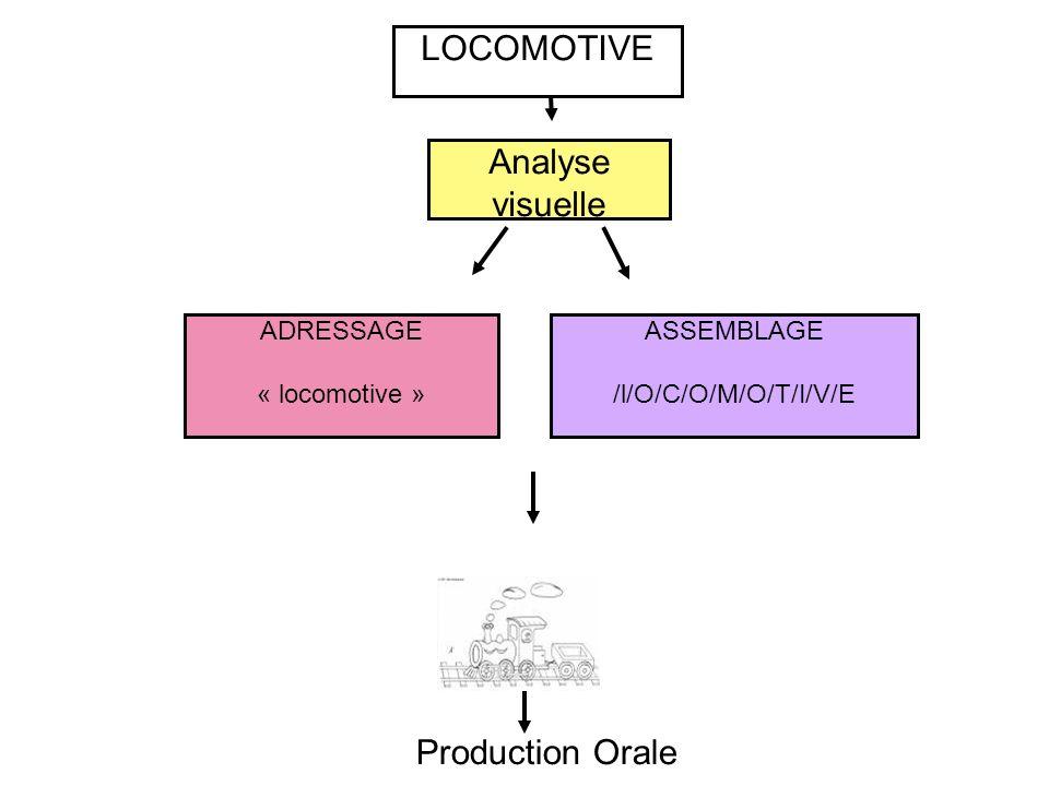 ASSEMBLAGE /l/O/C/O/M/O/T/I/V/E ADRESSAGE « locomotive » LOCOMOTIVE Analyse visuelle Production Orale