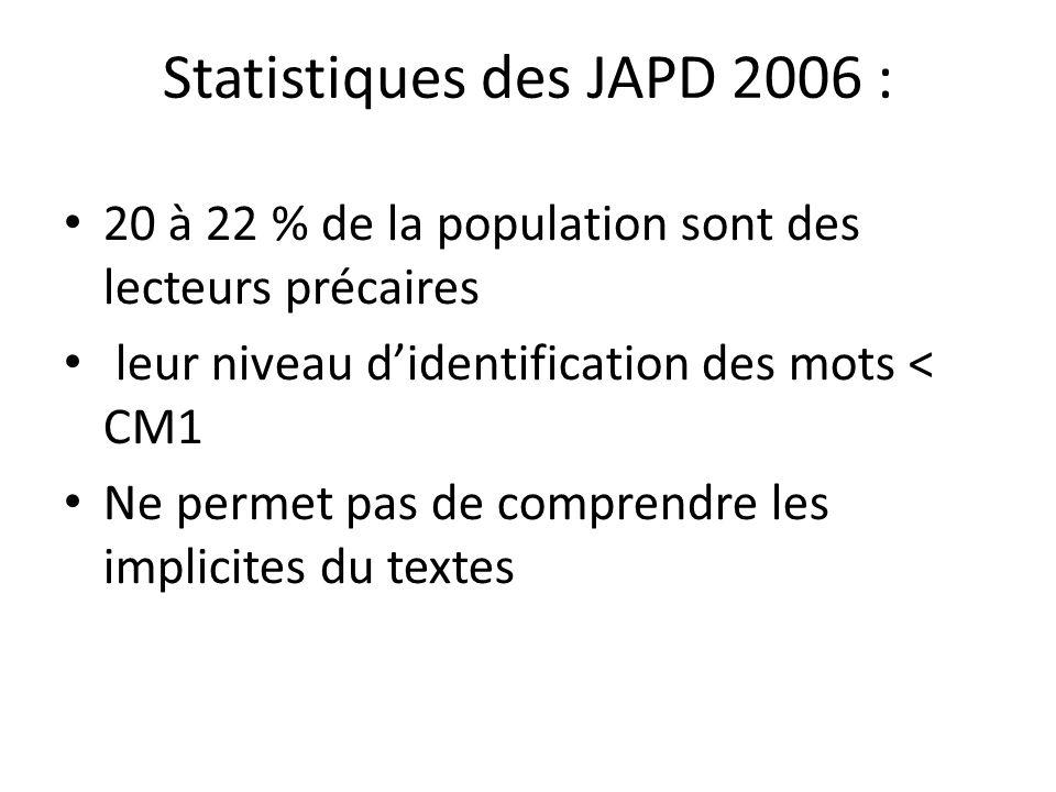 Statistiques des JAPD 2006 : 20 à 22 % de la population sont des lecteurs précaires leur niveau didentification des mots < CM1 Ne permet pas de compre