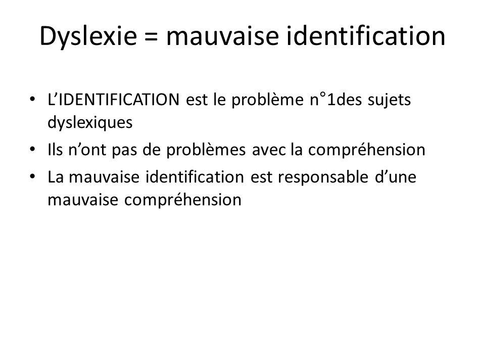 Dyslexie = mauvaise identification LIDENTIFICATION est le problème n°1des sujets dyslexiques Ils nont pas de problèmes avec la compréhension La mauvai
