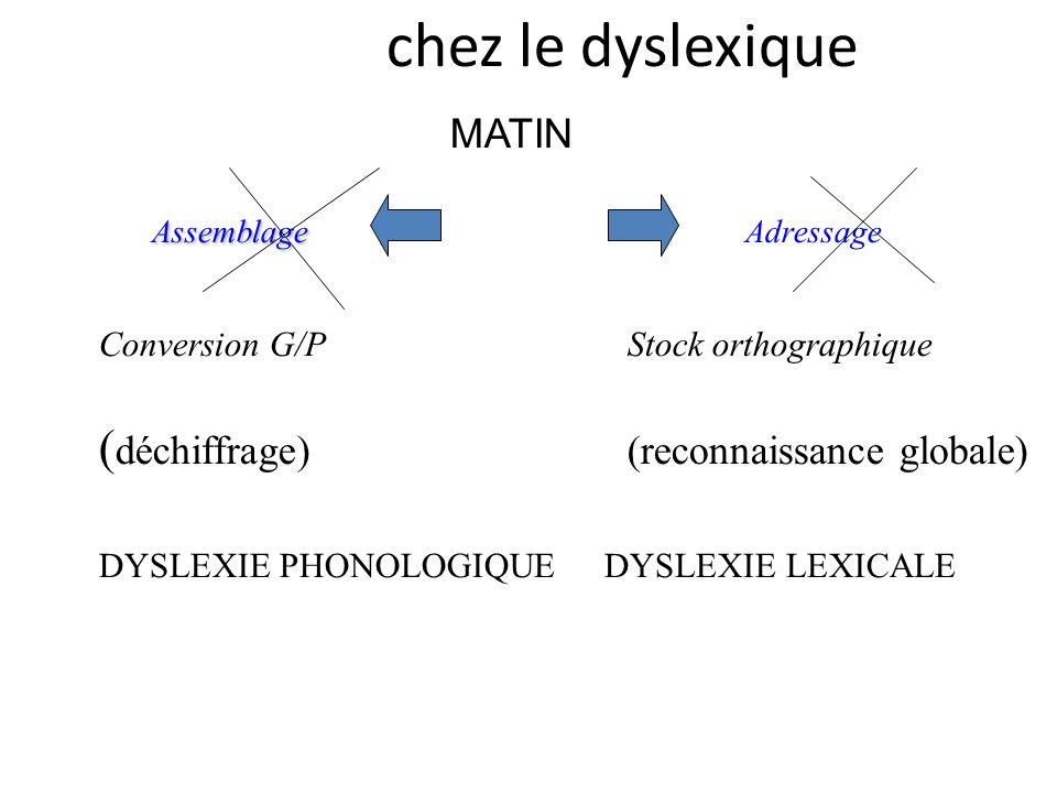 MATIN Assemblage Assemblage Adressage Conversion G/P Stock orthographique ( déchiffrage)(reconnaissance globale) DYSLEXIE PHONOLOGIQUE DYSLEXIE LEXICA