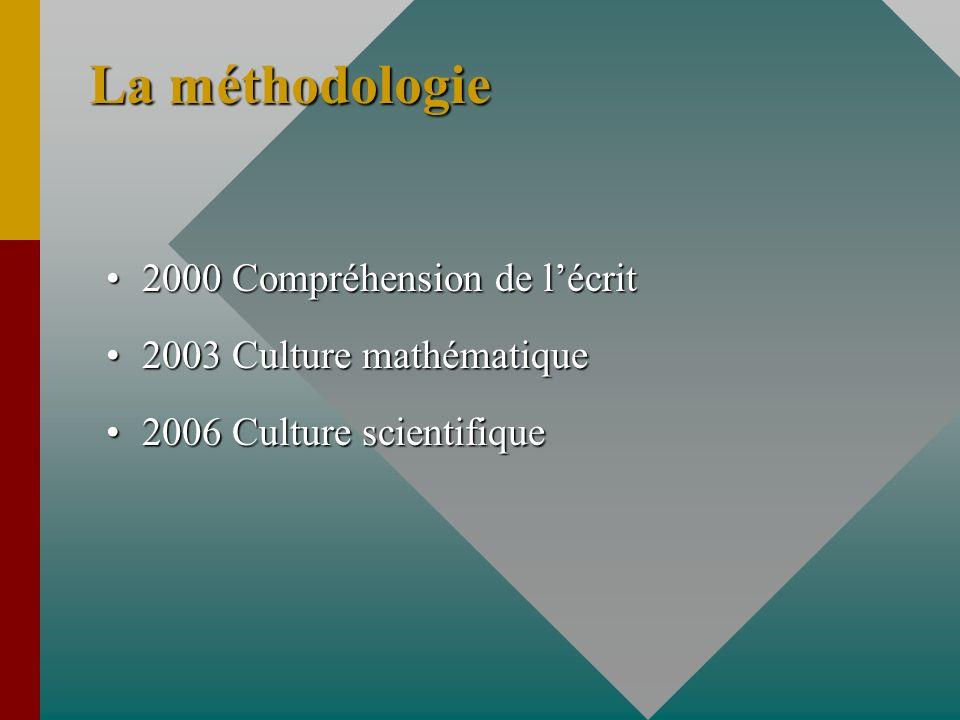 La méthodologie 2000 Compréhension de lécrit2000 Compréhension de lécrit 2003 Culture mathématique2003 Culture mathématique 2006 Culture scientifique2006 Culture scientifique