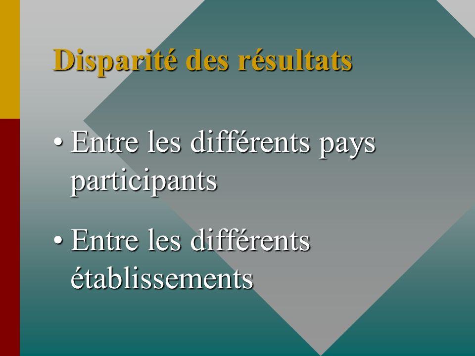 Disparité des résultats Entre les différents pays participantsEntre les différents pays participants Entre les différents établissementsEntre les diff