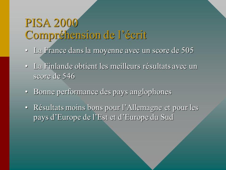 PISA 2000 Compréhension de lécrit La France dans la moyenne avec un score de 505La France dans la moyenne avec un score de 505 La Finlande obtient les meilleurs résultats avec un score de 546La Finlande obtient les meilleurs résultats avec un score de 546 Bonne performance des pays anglophonesBonne performance des pays anglophones Résultats moins bons pour lAllemagne et pour les pays dEurope de lEst et dEurope du SudRésultats moins bons pour lAllemagne et pour les pays dEurope de lEst et dEurope du Sud