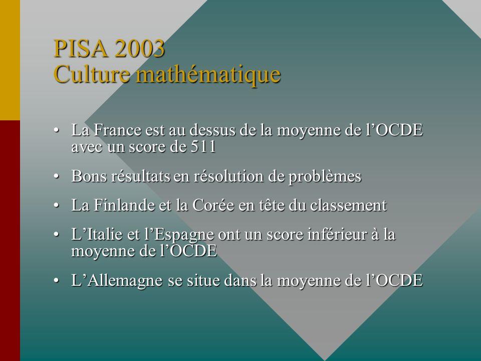PISA 2003 Culture mathématique La France est au dessus de la moyenne de lOCDE avec un score de 511La France est au dessus de la moyenne de lOCDE avec un score de 511 Bons résultats en résolution de problèmesBons résultats en résolution de problèmes La Finlande et la Corée en tête du classementLa Finlande et la Corée en tête du classement LItalie et lEspagne ont un score inférieur à la moyenne de lOCDELItalie et lEspagne ont un score inférieur à la moyenne de lOCDE LAllemagne se situe dans la moyenne de lOCDELAllemagne se situe dans la moyenne de lOCDE