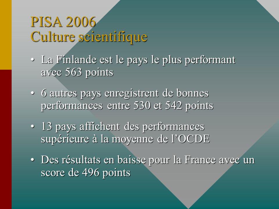 PISA 2006 Culture scientifique La Finlande est le pays le plus performant avec 563 pointsLa Finlande est le pays le plus performant avec 563 points 6 autres pays enregistrent de bonnes performances entre 530 et 542 points6 autres pays enregistrent de bonnes performances entre 530 et 542 points 13 pays affichent des performances supérieure à la moyenne de lOCDE13 pays affichent des performances supérieure à la moyenne de lOCDE Des résultats en baisse pour la France avec un score de 496 pointsDes résultats en baisse pour la France avec un score de 496 points