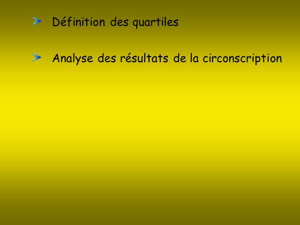 Définition des quartiles Analyse des résultats de la circonscription