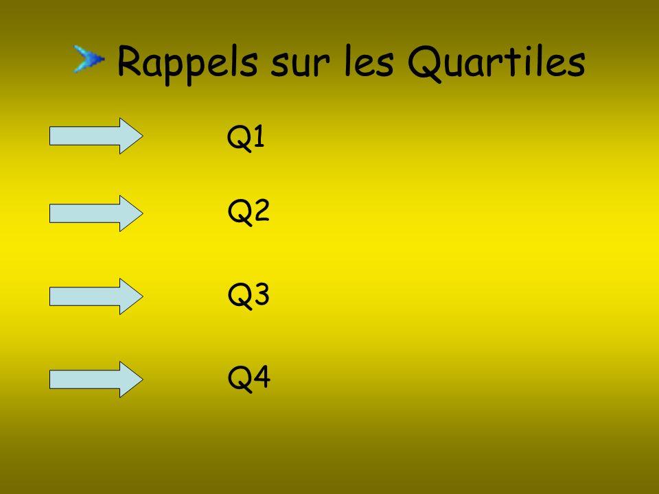 Rappels sur les Quartiles Q1 Q2 Q3 Q4