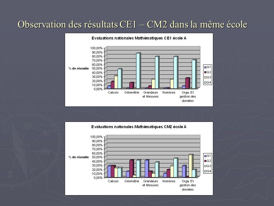 Observation des résultats CE1 – CM2 dans la même école