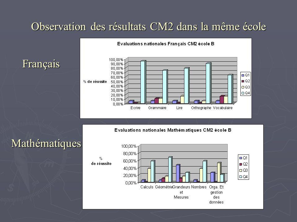Observation des résultats CM2 dans la même école Français Mathématiques