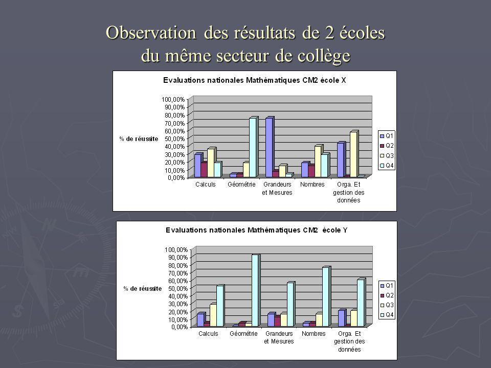 Observation des résultats de 2 écoles du même secteur de collège