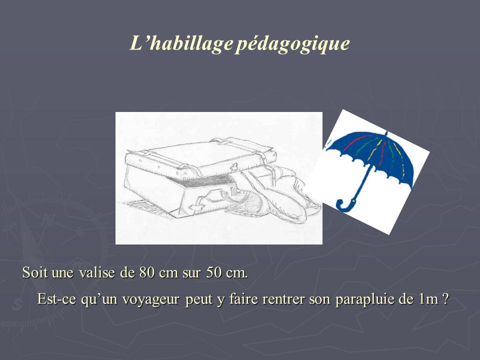 Lhabillage pédagogique Soit une valise de 80 cm sur 50 cm. Est-ce quun voyageur peut y faire rentrer son parapluie de 1m ?