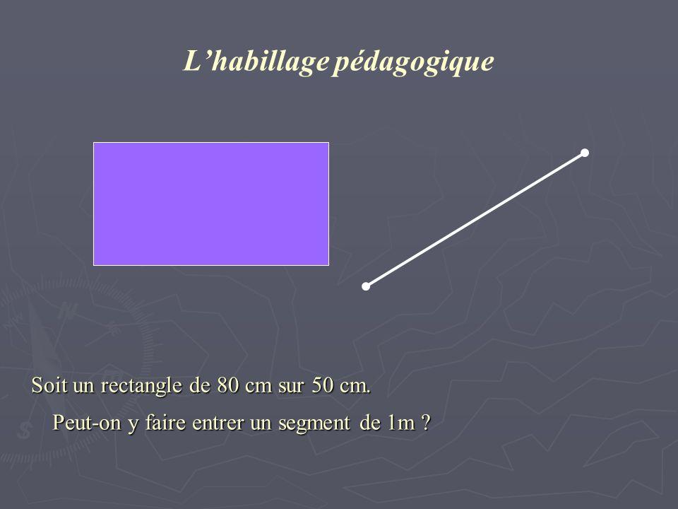 Lhabillage pédagogique Soit un rectangle de 80 cm sur 50 cm. Peut-on y faire entrer un segment de 1m ?