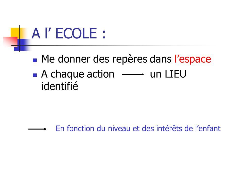 A l ECOLE : Me donner des repères dans lespace A chaque action un LIEU identifié En fonction du niveau et des intérêts de lenfant