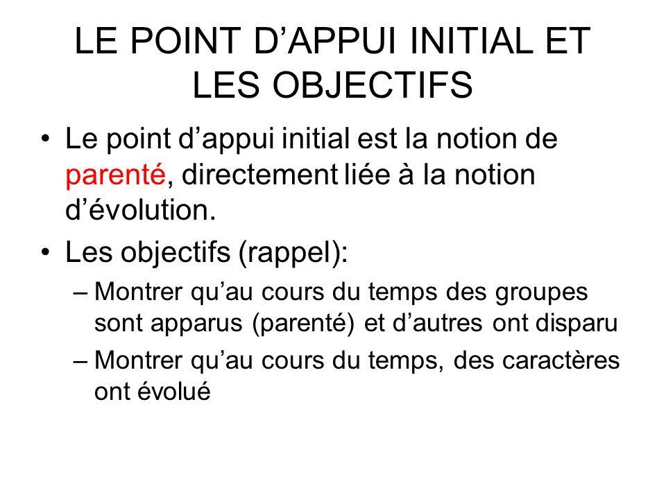 LE POINT DAPPUI INITIAL ET LES OBJECTIFS Le point dappui initial est la notion de parenté, directement liée à la notion dévolution. Les objectifs (rap
