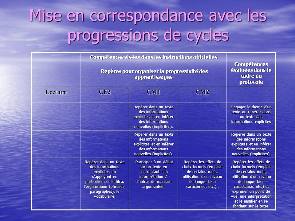 Mise en correspondance avec les progressions de cycles Compétences visées dans les instructions officielles Repères pour organiser la progressivité de