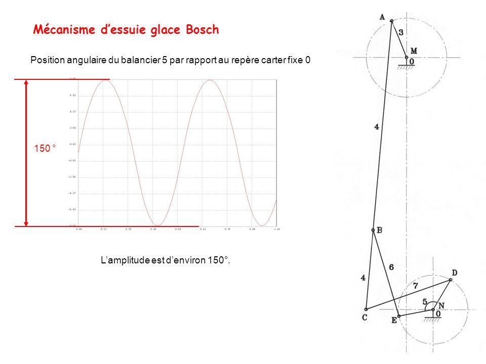 Mécanisme dessuie glace Bosch Position angulaire du balancier 5 par rapport au repère carter fixe 0 Lamplitude est denviron 150°. 150 °