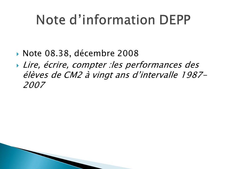 Note 08.38, décembre 2008 Lire, écrire, compter :les performances des élèves de CM2 à vingt ans dintervalle 1987- 2007