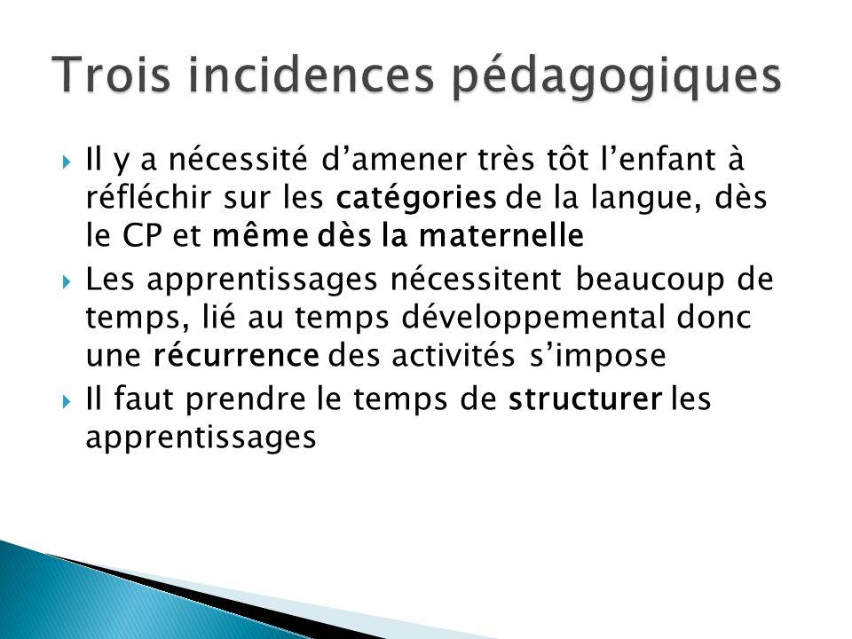 Il y a nécessité damener très tôt lenfant à réfléchir sur les catégories de la langue, dès le CP et même dès la maternelle Les apprentissages nécessitent beaucoup de temps, lié au temps développemental donc une récurrence des activités simpose Il faut prendre le temps de structurer les apprentissages