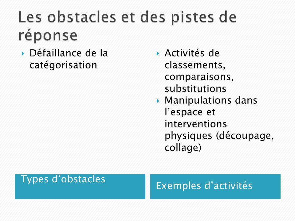 Types dobstacles Exemples dactivités Défaillance de la catégorisation Activités de classements, comparaisons, substitutions Manipulations dans lespace et interventions physiques (découpage, collage)