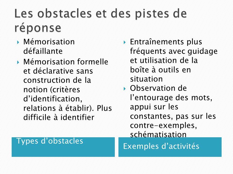 Types dobstacles Exemples dactivités Mémorisation défaillante Mémorisation formelle et déclarative sans construction de la notion (critères didentification, relations à établir).
