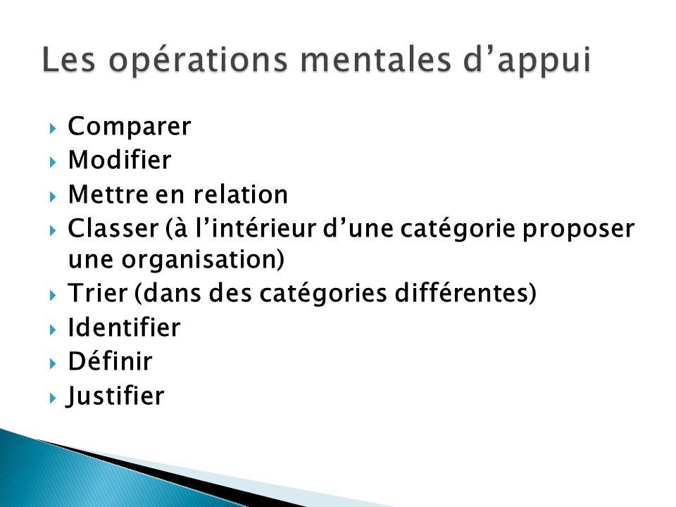 Comparer Modifier Mettre en relation Classer (à lintérieur dune catégorie proposer une organisation) Trier (dans des catégories différentes) Identifier Définir Justifier
