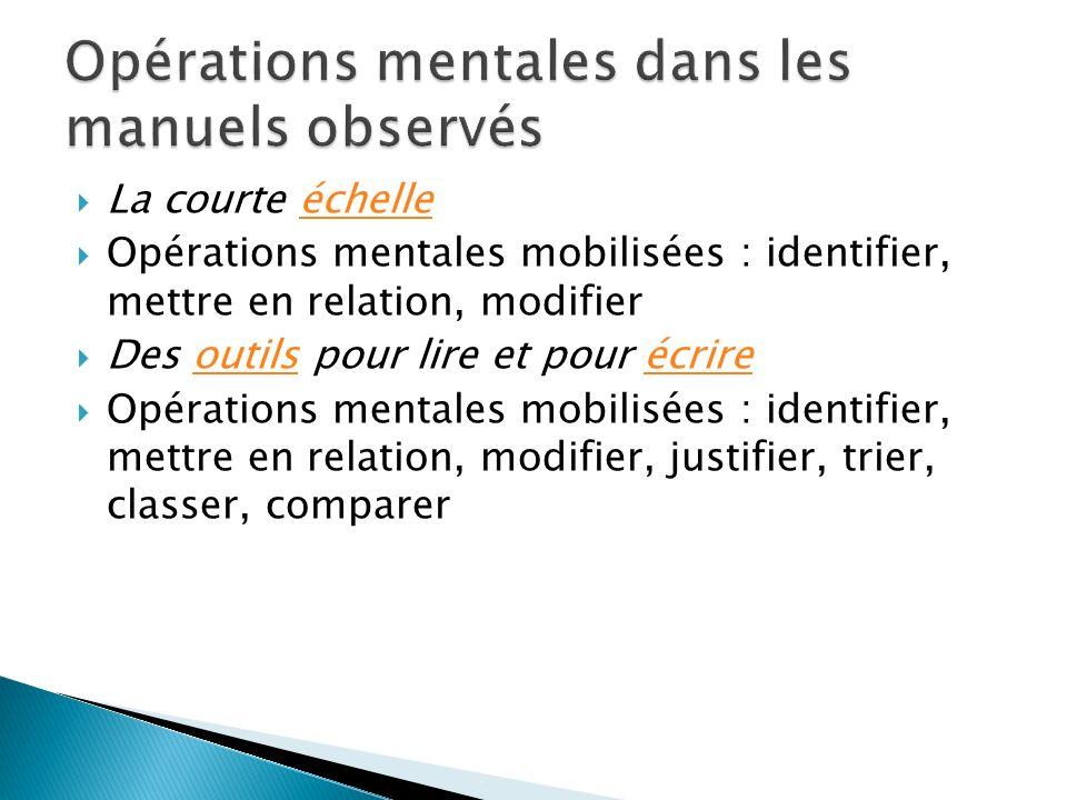 La courte échelleéchelle Opérations mentales mobilisées : identifier, mettre en relation, modifier Des outils pour lire et pour écrireoutilsécrire Opérations mentales mobilisées : identifier, mettre en relation, modifier, justifier, trier, classer, comparer
