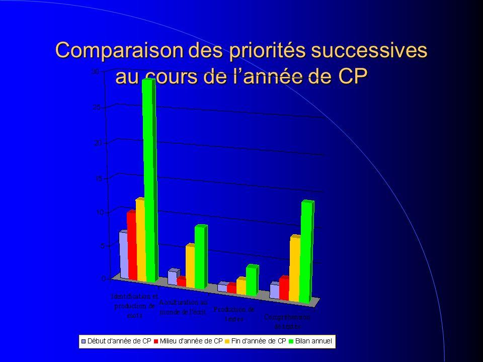 Comparaison des priorités successives au cours de lannée de CP