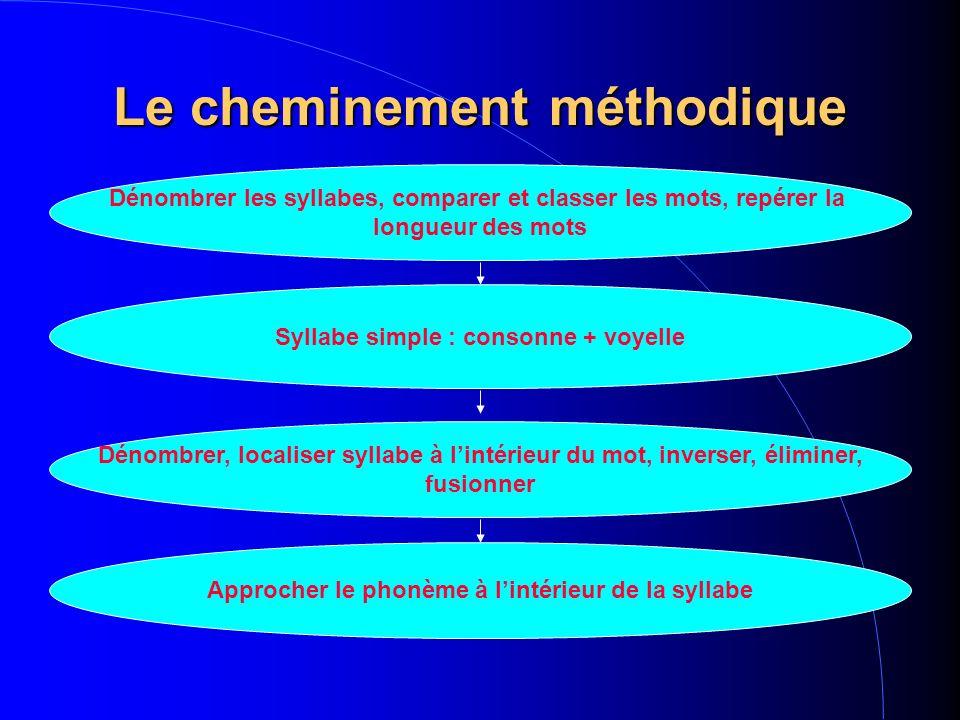 Le cheminement méthodique Le cheminement méthodique Dénombrer les syllabes, comparer et classer les mots, repérer la longueur des mots Syllabe simple