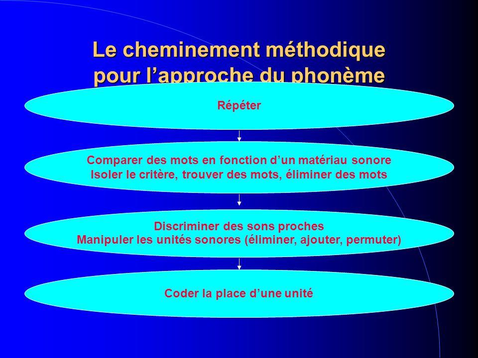Le cheminement méthodique pour lapproche du phonème Répéter Comparer des mots en fonction dun matériau sonore Isoler le critère, trouver des mots, éliminer des mots Discriminer des sons proches Manipuler les unités sonores (éliminer, ajouter, permuter) Coder la place dune unité