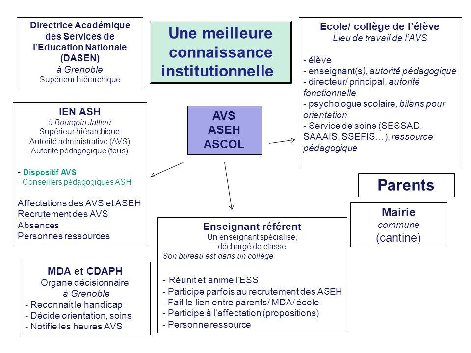 Directrice Académique des Services de lEducation Nationale (DASEN) à Grenoble Supérieur hiérarchique Enseignant référent Un enseignant spécialisé, déc