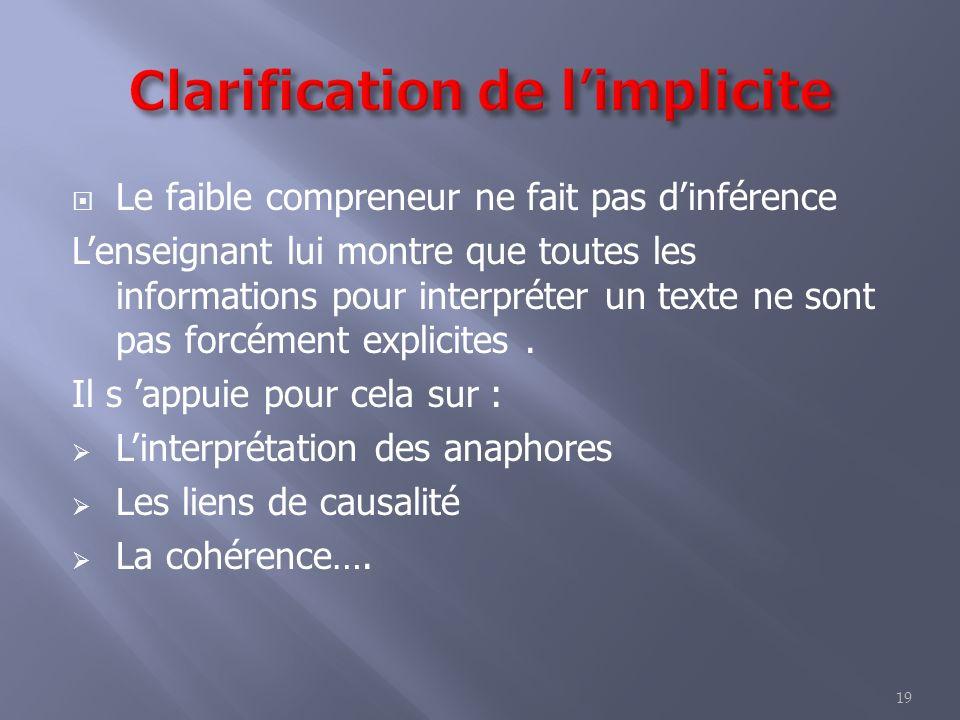 19 Le faible compreneur ne fait pas dinférence Lenseignant lui montre que toutes les informations pour interpréter un texte ne sont pas forcément explicites.