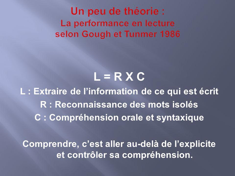 L = R X C L : Extraire de linformation de ce qui est écrit R : Reconnaissance des mots isolés C : Compréhension orale et syntaxique Comprendre, cest aller au-delà de lexplicite et contrôler sa compréhension.