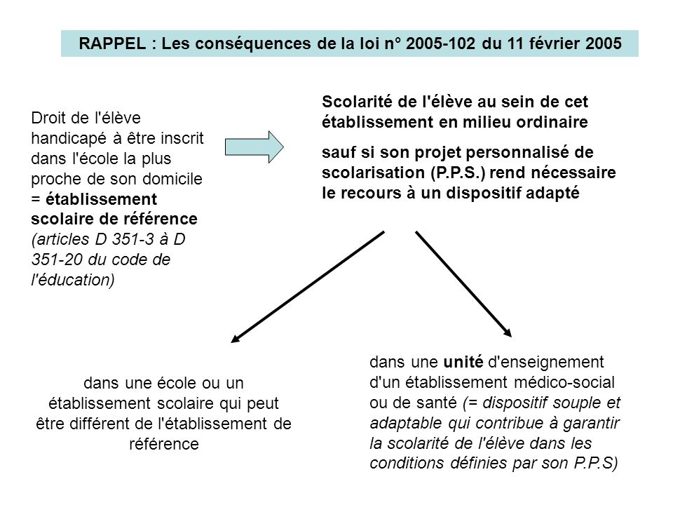 RAPPEL : Les conséquences de la loi n° 2005-102 du 11 février 2005 Droit de l'élève handicapé à être inscrit dans l'école la plus proche de son domici