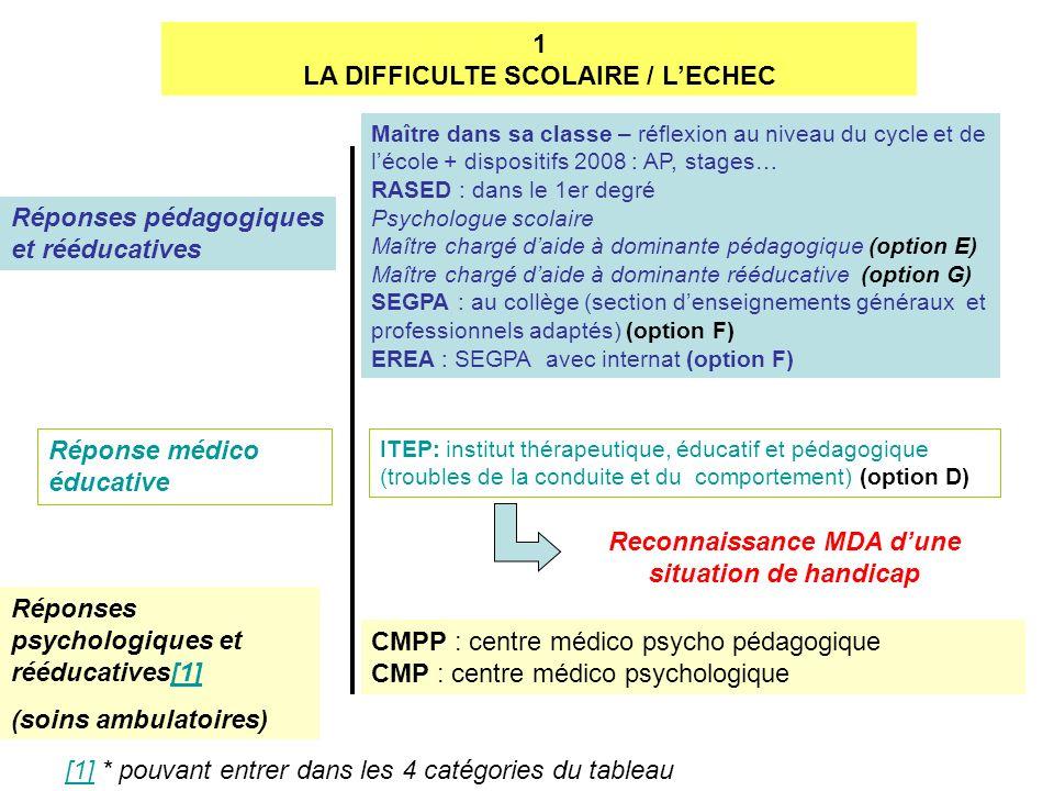 1 LA DIFFICULTE SCOLAIRE / LECHEC Réponses pédagogiques et rééducatives Réponse médico éducative Réponses psychologiques et rééducatives[1][1] (soins