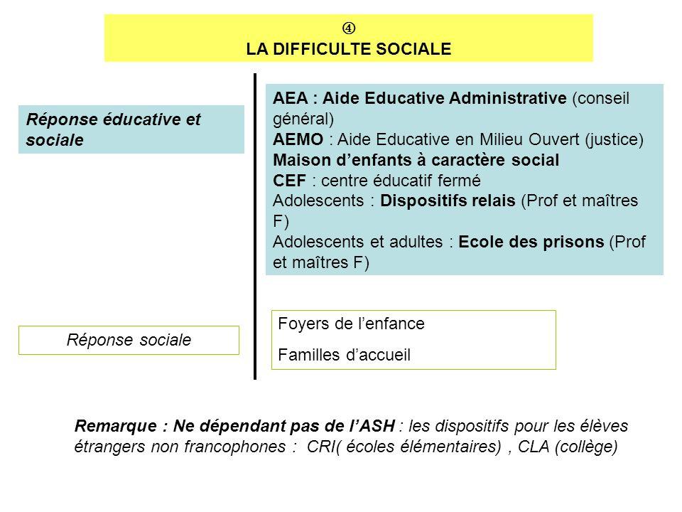 LA DIFFICULTE SOCIALE Réponse éducative et sociale Réponse sociale AEA : Aide Educative Administrative (conseil général) AEMO : Aide Educative en Mili