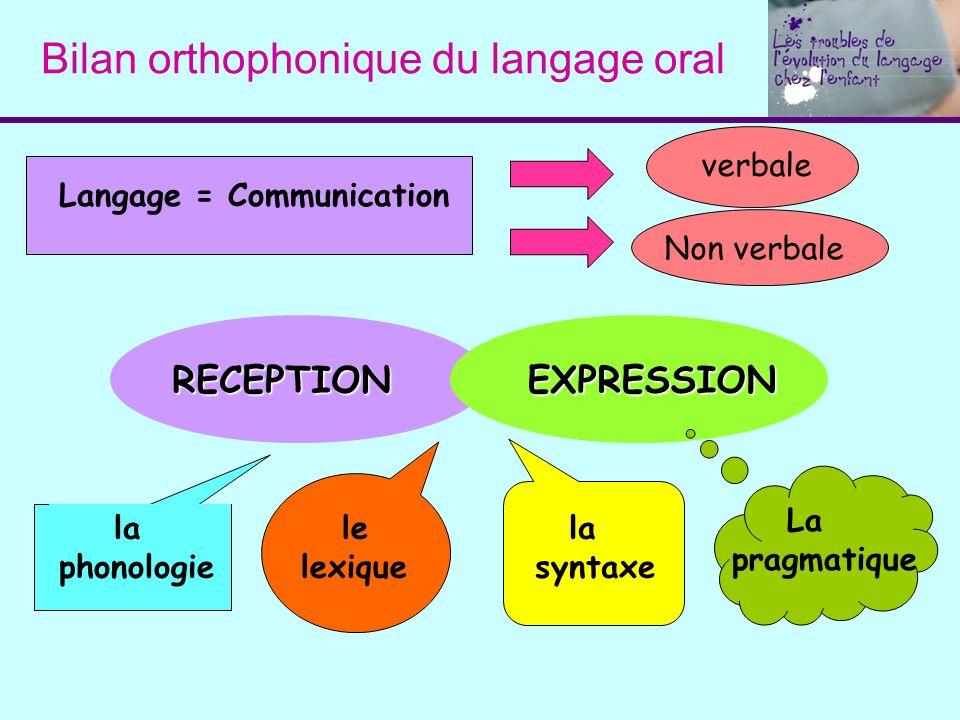 Bilan orthophonique du langage oral Langage = Communicationverbale Non verbale RECEPTIONEXPRESSION la phonologie le lexique la syntaxe La pragmatique