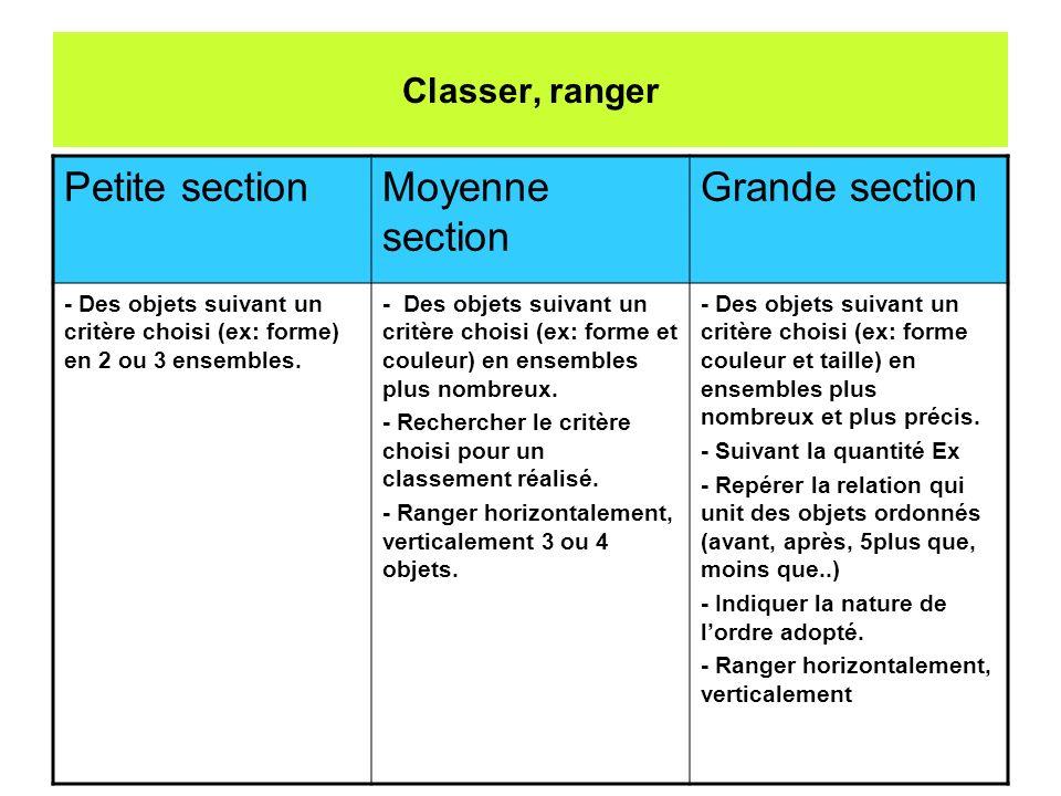 Classer, ranger Petite sectionMoyenne section Grande section - Des objets suivant un critère choisi (ex: forme) en 2 ou 3 ensembles. - Des objets suiv