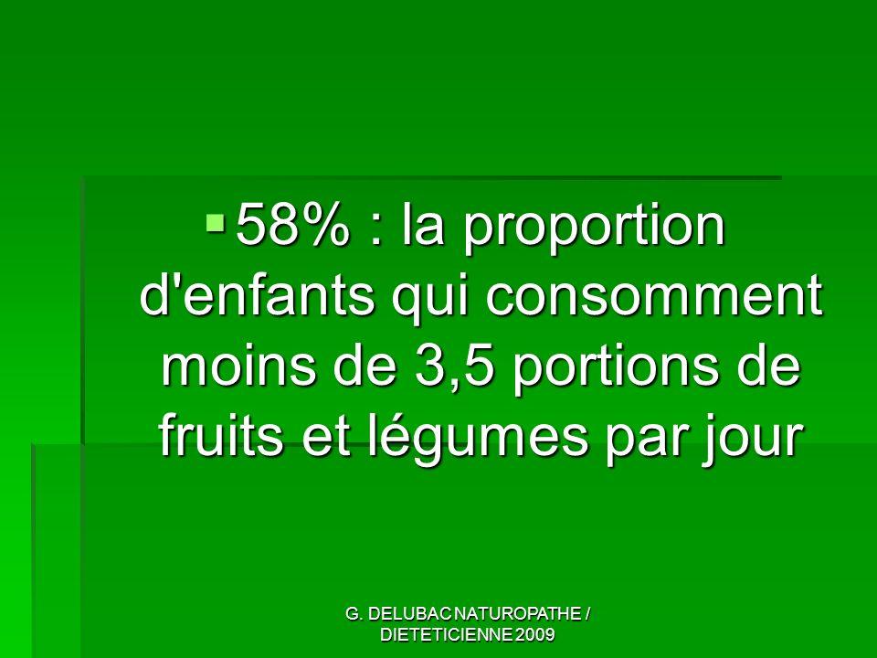 G. DELUBAC NATUROPATHE / DIETETICIENNE 2009 58% : la proportion d'enfants qui consomment moins de 3,5 portions de fruits et légumes par jour 58% : la