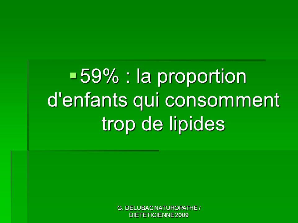 G. DELUBAC NATUROPATHE / DIETETICIENNE 2009 59% : la proportion d'enfants qui consomment trop de lipides 59% : la proportion d'enfants qui consomment