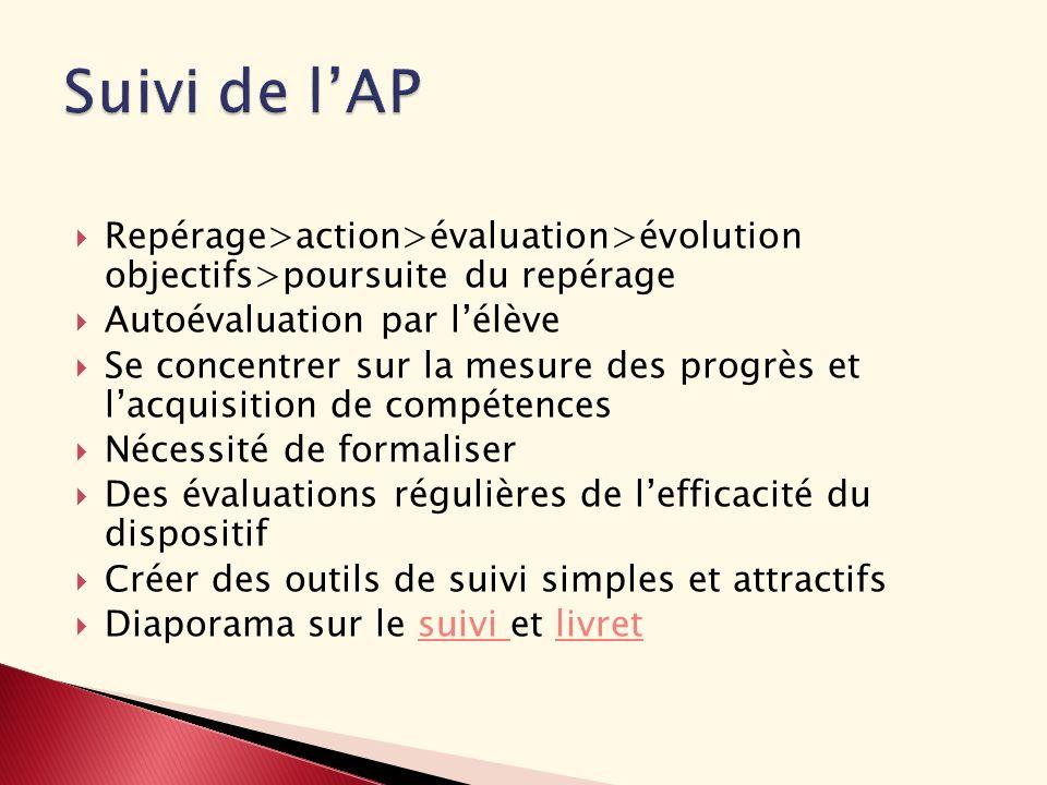 Repérage>action>évaluation>évolution objectifs>poursuite du repérage Autoévaluation par lélève Se concentrer sur la mesure des progrès et lacquisition