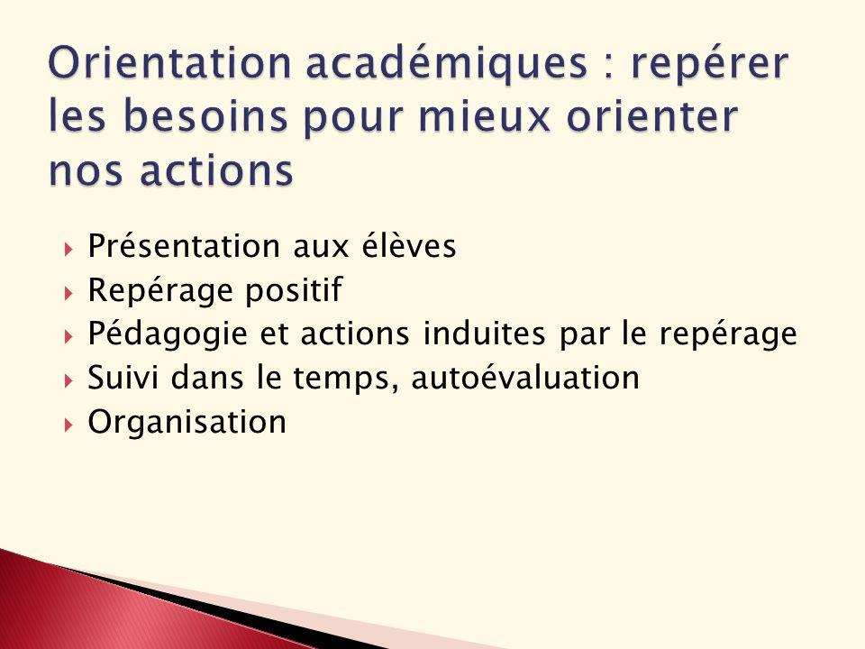 Présentation aux élèves Repérage positif Pédagogie et actions induites par le repérage Suivi dans le temps, autoévaluation Organisation