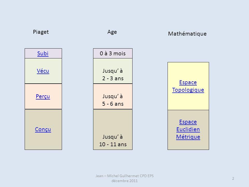 PiagetAge Mathématique Subi Vécu Perçu Conçu 2 Jean – Michel Guilhermet CPD EPS décembre 2011 0 à 3 mois Jusqu à 2 - 3 ans Jusqu à 5 - 6 ans Jusqu à 1