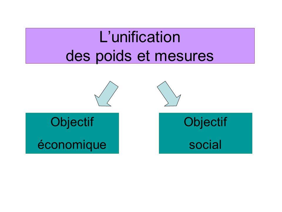 Lunification des poids et mesures Objectif économique Objectif social