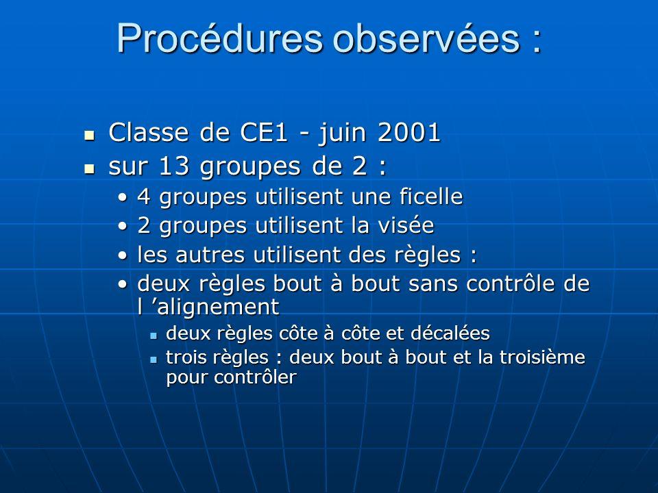 Procédures observées : Classe de CE1 - juin 2001 Classe de CE1 - juin 2001 sur 13 groupes de 2 : sur 13 groupes de 2 : 4 groupes utilisent une ficelle