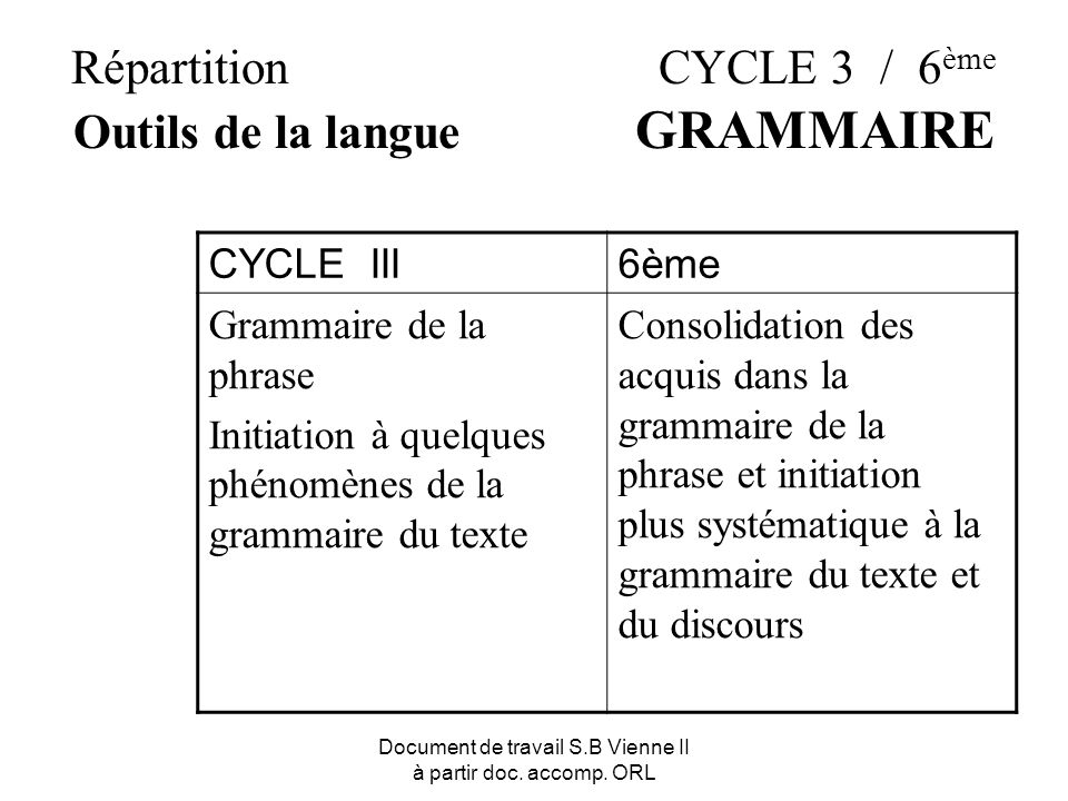 Document de travail S.B Vienne II à partir doc. accomp. ORL Répartition CYCLE 3 / 6 ème Outils de la langue GRAMMAIRE CYCLE III6ème Grammaire de la ph