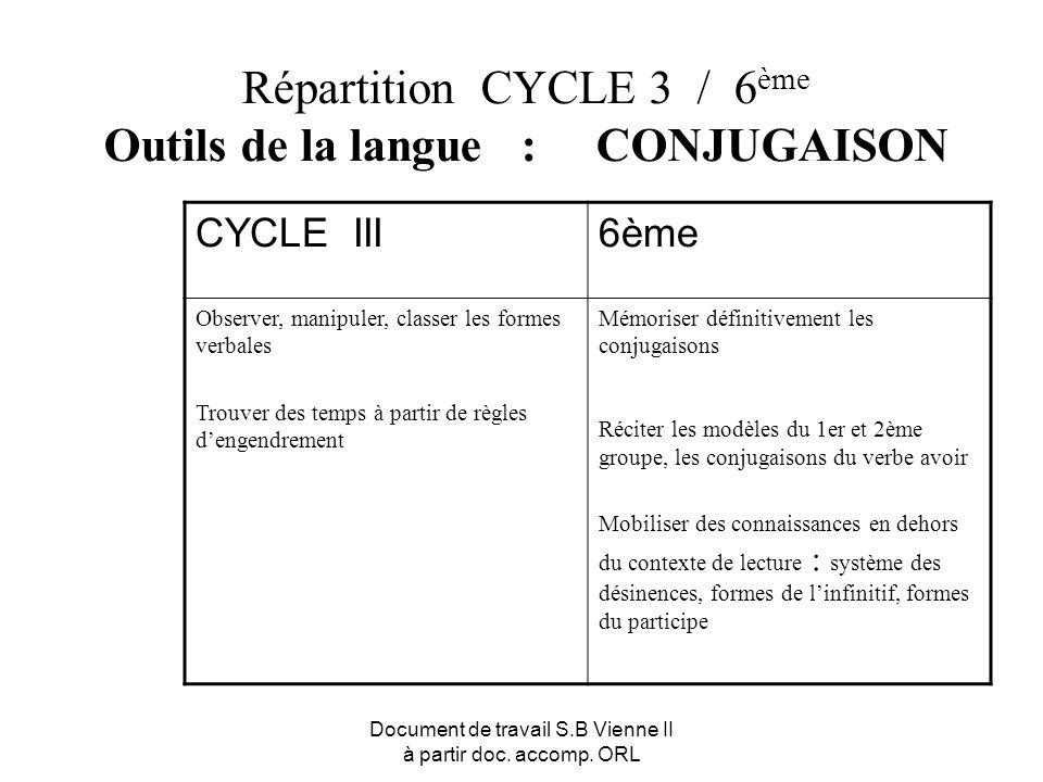 Document de travail S.B Vienne II à partir doc. accomp. ORL Répartition CYCLE 3 / 6 ème Outils de la langue : CONJUGAISON CYCLE III6ème Observer, mani