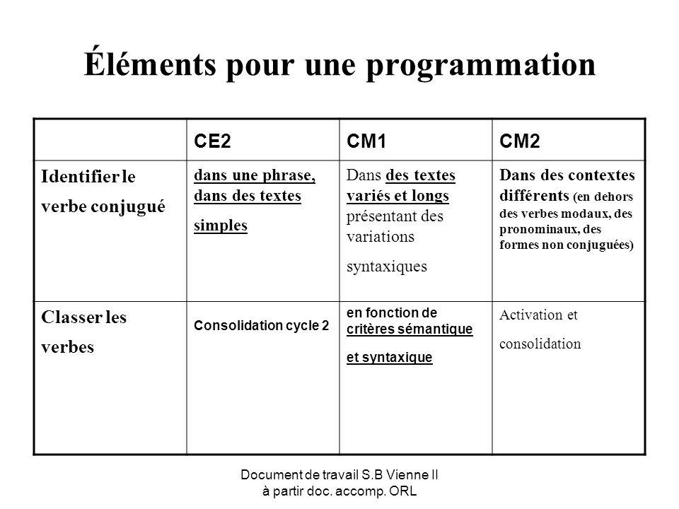 Document de travail S.B Vienne II à partir doc. accomp. ORL Éléments pour une programmation CE2CM1CM2 Identifier le verbe conjugué dans une phrase, da