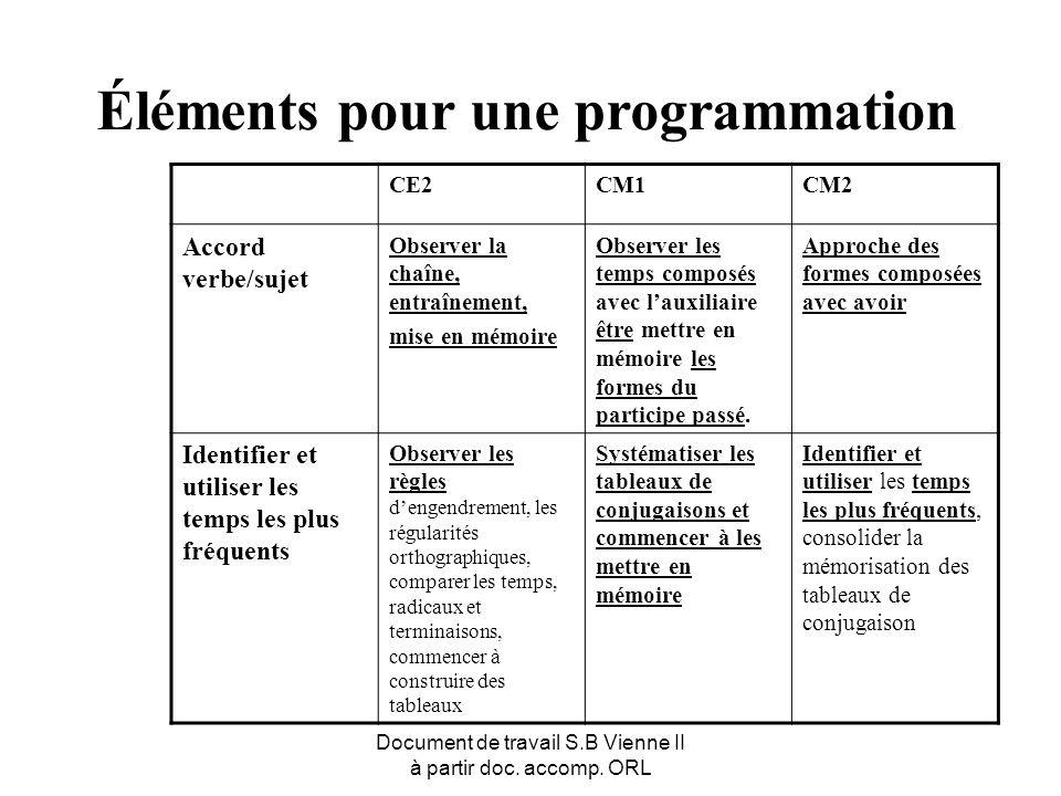 Document de travail S.B Vienne II à partir doc. accomp. ORL Éléments pour une programmation CE2CM1CM2 Accord verbe/sujet Observer la chaîne, entraînem