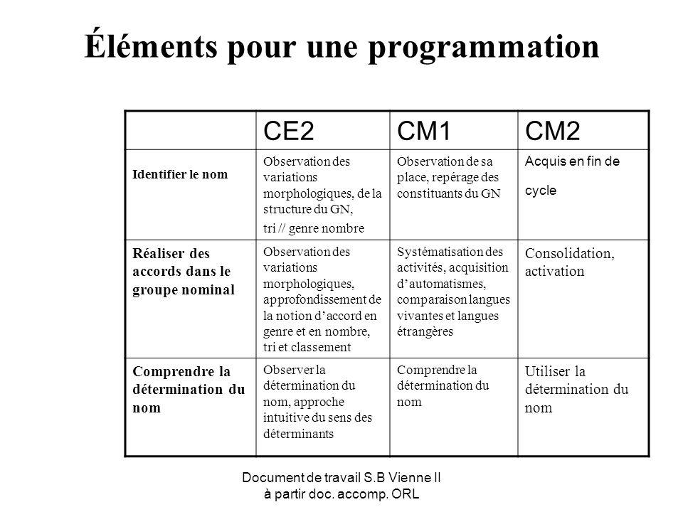 Document de travail S.B Vienne II à partir doc. accomp. ORL Éléments pour une programmation CE2CM1CM2 Identifier le nom Observation des variations mor