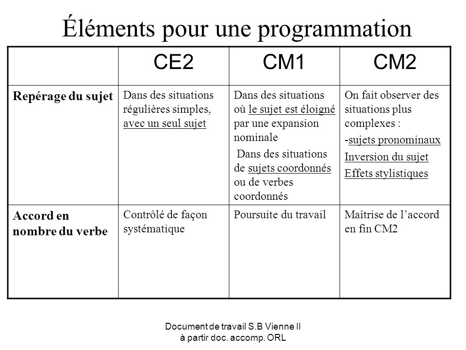 Document de travail S.B Vienne II à partir doc. accomp. ORL Éléments pour une programmation CE2CM1CM2 Repérage du sujet Dans des situations régulières